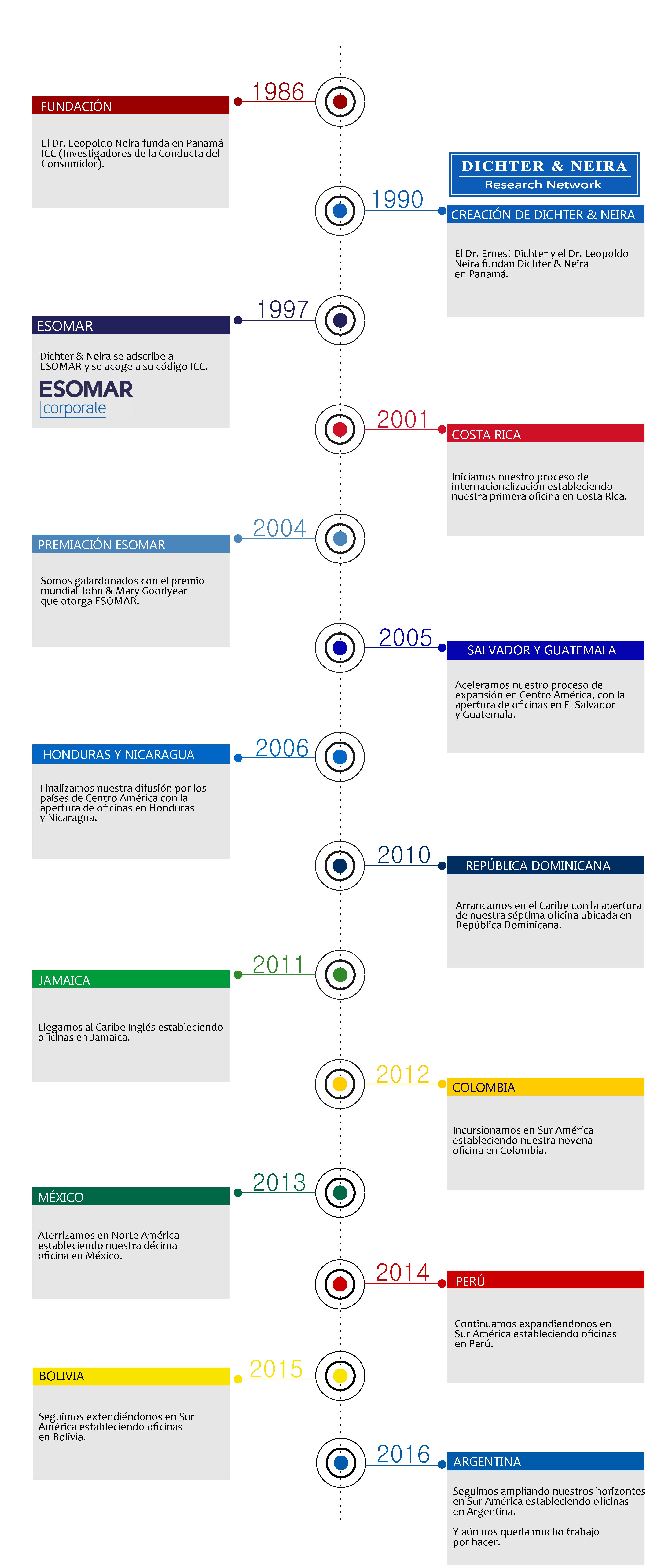 L+¡nea de tiempo con cambios-01